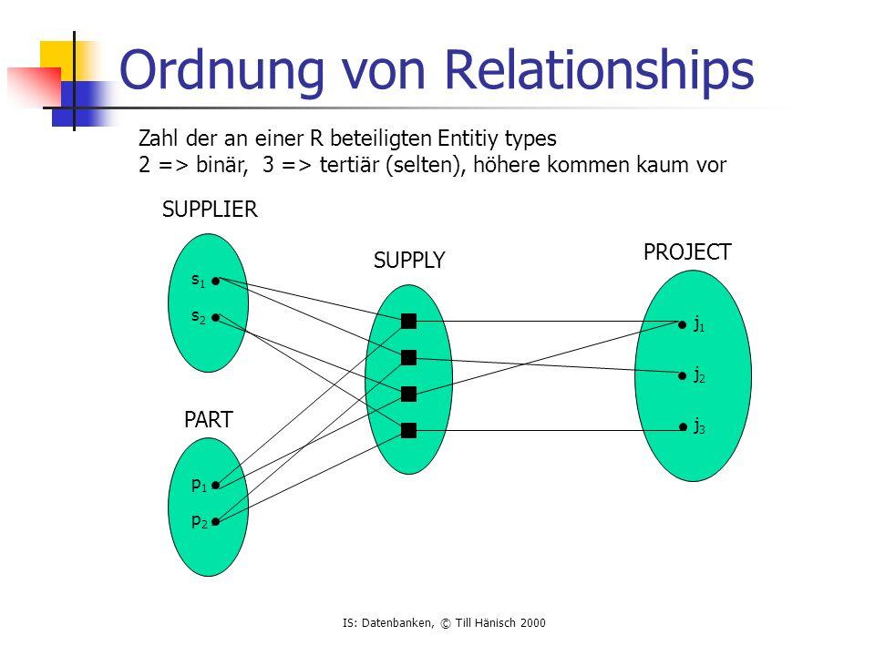 IS: Datenbanken, © Till Hänisch 2000 Ordnung von Relationships j1j1 j2j2 j3j3 s1s1 s2s2 p1p1 p2p2 Zahl der an einer R beteiligten Entitiy types 2 => b