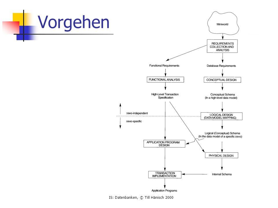 IS: Datenbanken, © Till Hänisch 2000 Vorgehen Requirements data requirements (Welche Daten,...) functional requirements (Funktionen,...) konzeptionelles Datenmodell data requirements werden detailliert (Entities, Relationships, Constraints,...) Systemunabhängige Darstellung als ER-Diagramm Logisches Datenmodell Abbildung des konzeptionellen Modells auf konkrete DB Physikalisches Datenmodell Umsetzung auf tatsächliches Datenbanksystem (Datentypen, Speicherstrukturen, Indices, Tuning,...)