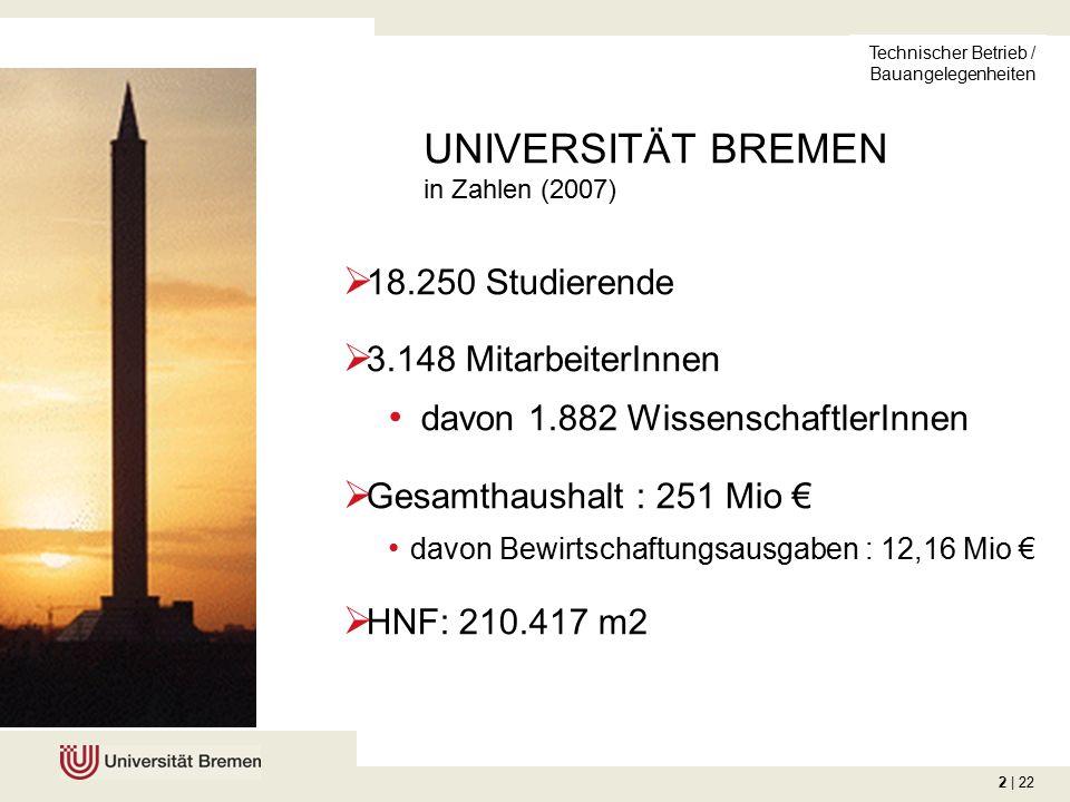 2 | 22 Technischer Betrieb / Bauangelegenheiten  18.250 Studierende  3.148 MitarbeiterInnen davon 1.882 WissenschaftlerInnen  Gesamthaushalt : 251 Mio € davon Bewirtschaftungsausgaben : 12,16 Mio €  HNF: 210.417 m2 UNIVERSITÄT BREMEN in Zahlen (2007)