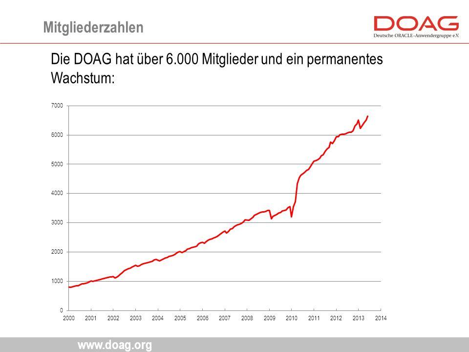 www.doag.org Mitgliederzahlen Die DOAG hat über 6.000 Mitglieder und ein permanentes Wachstum: