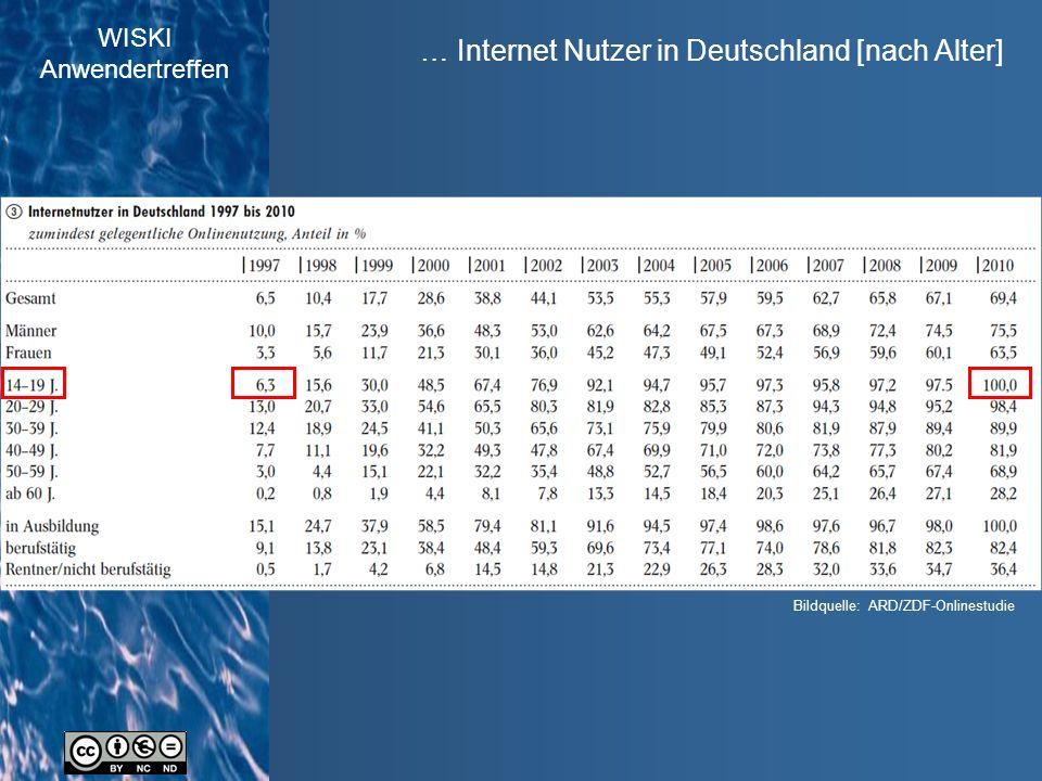 WISKI Anwendertreffen … Internet Nutzer in Deutschland [nach Alter] Bildquelle: ARD/ZDF-Onlinestudie
