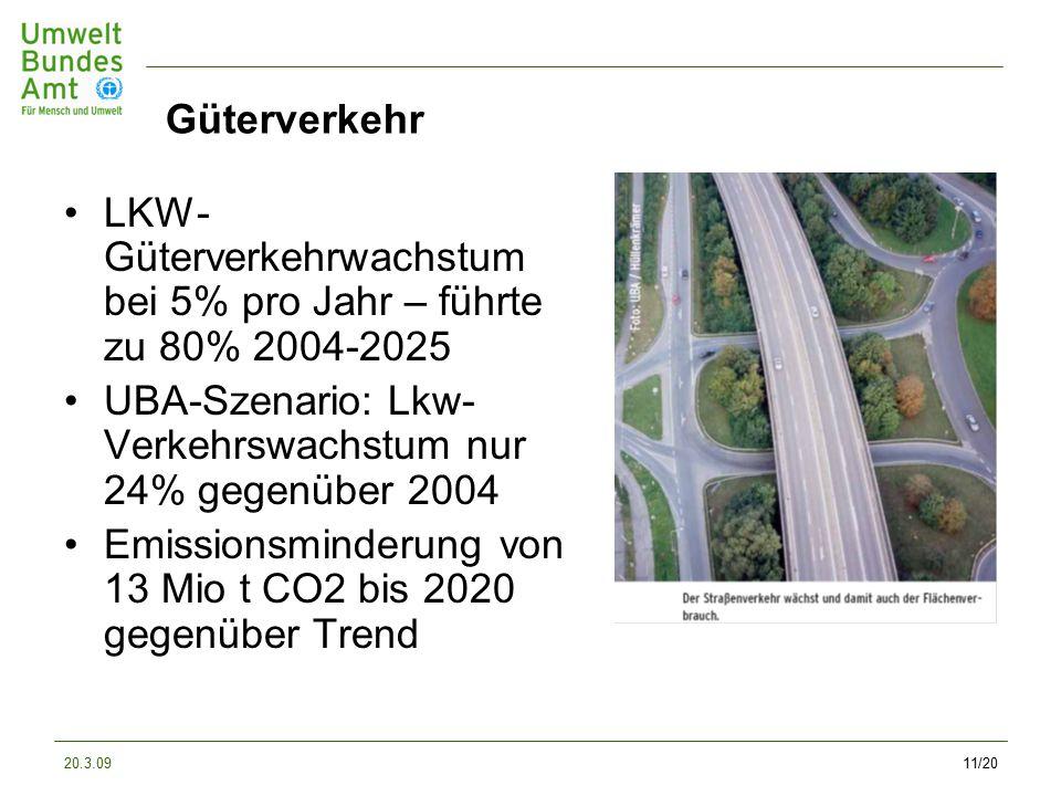 20.3.0911/20 Güterverkehr LKW- Güterverkehrwachstum bei 5% pro Jahr – führte zu 80% 2004-2025 UBA-Szenario: Lkw- Verkehrswachstum nur 24% gegenüber 2004 Emissionsminderung von 13 Mio t CO2 bis 2020 gegenüber Trend