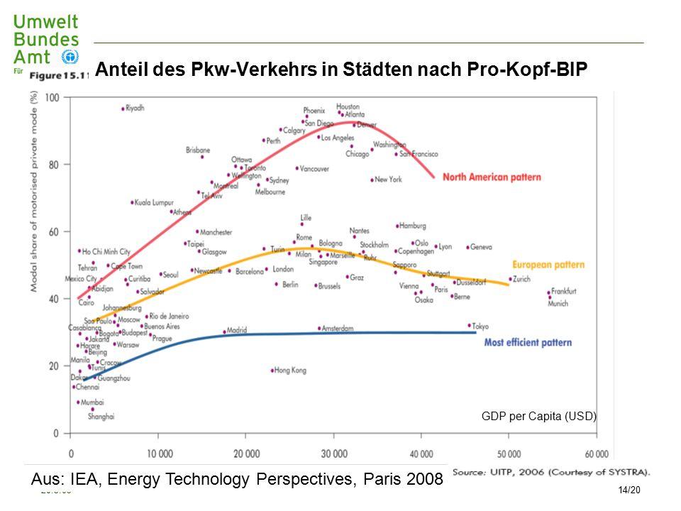 20.3.0914/20 GDP per Capita (USD) Aus: IEA, Energy Technology Perspectives, Paris 2008 Anteil des Pkw-Verkehrs in Städten nach Pro-Kopf-BIP