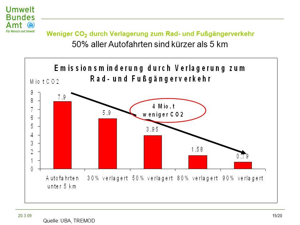 20.3.0915/20 50% aller Autofahrten sind kürzer als 5 km Quelle: UBA, TREMOD Weniger CO 2 durch Verlagerung zum Rad- und Fußgängerverkehr
