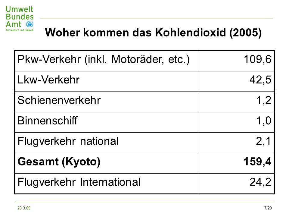 20.3.097/20 Woher kommen das Kohlendioxid (2005) Pkw-Verkehr (inkl.