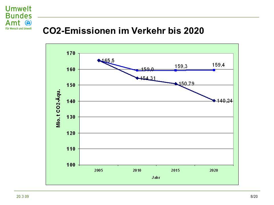 20.3.098/20 CO2-Emissionen im Verkehr bis 2020