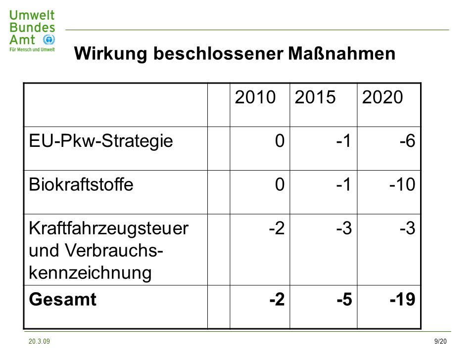20.3.099/20 Wirkung beschlossener Maßnahmen 201020152020 EU-Pkw-Strategie0-6 Biokraftstoffe0-10 Kraftfahrzeugsteuer und Verbrauchs- kennzeichnung -2-3 Gesamt-2-5-19