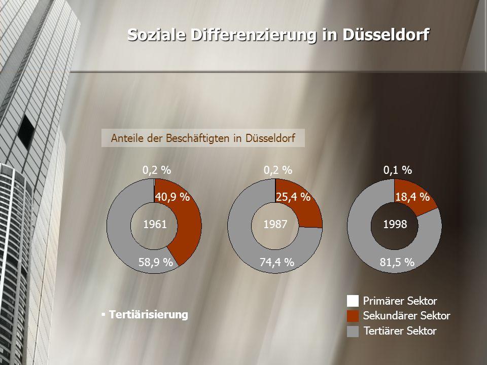 Soziale Differenzierung in Düsseldorf Anteile der Beschäftigten in Düsseldorf 1961 19871998 0,2 % 0,1 % 40,9 % 25,4 % 18,4 % 58,9 %74,4 %81,5 % Primär