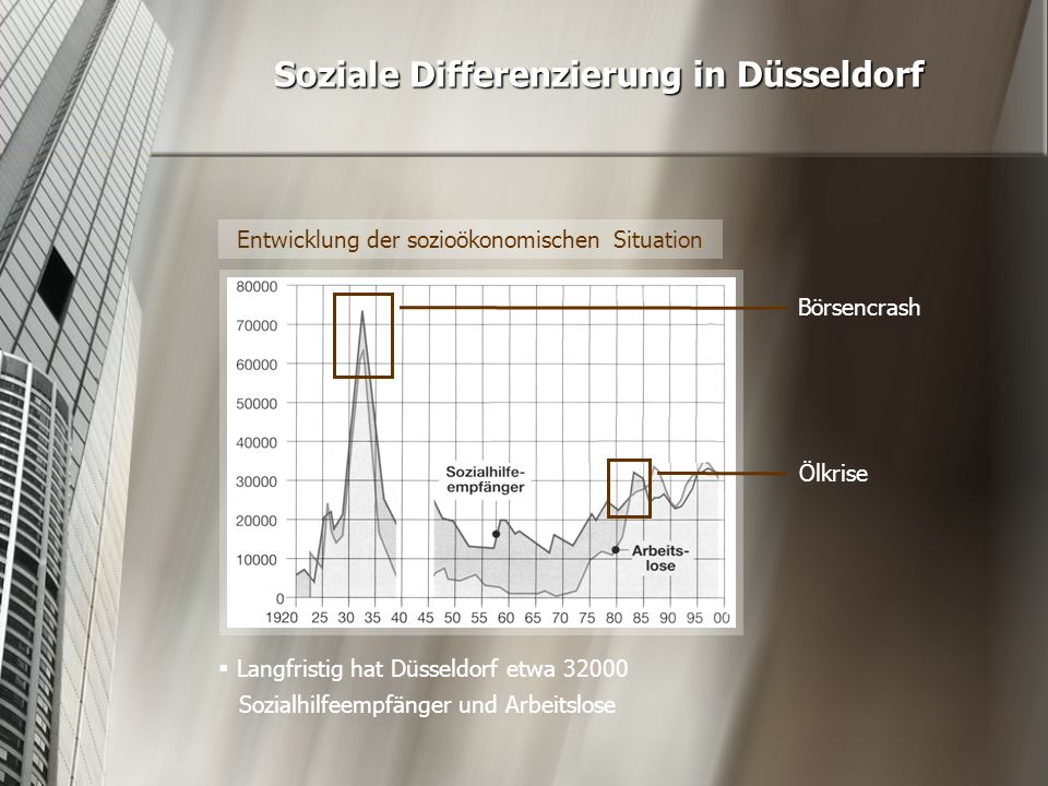 Entwicklung der sozioökonomischen Situation Soziale Differenzierung in Düsseldorf Börsencrash Ölkrise  Langfristig hat Düsseldorf etwa 32000 Sozialhi