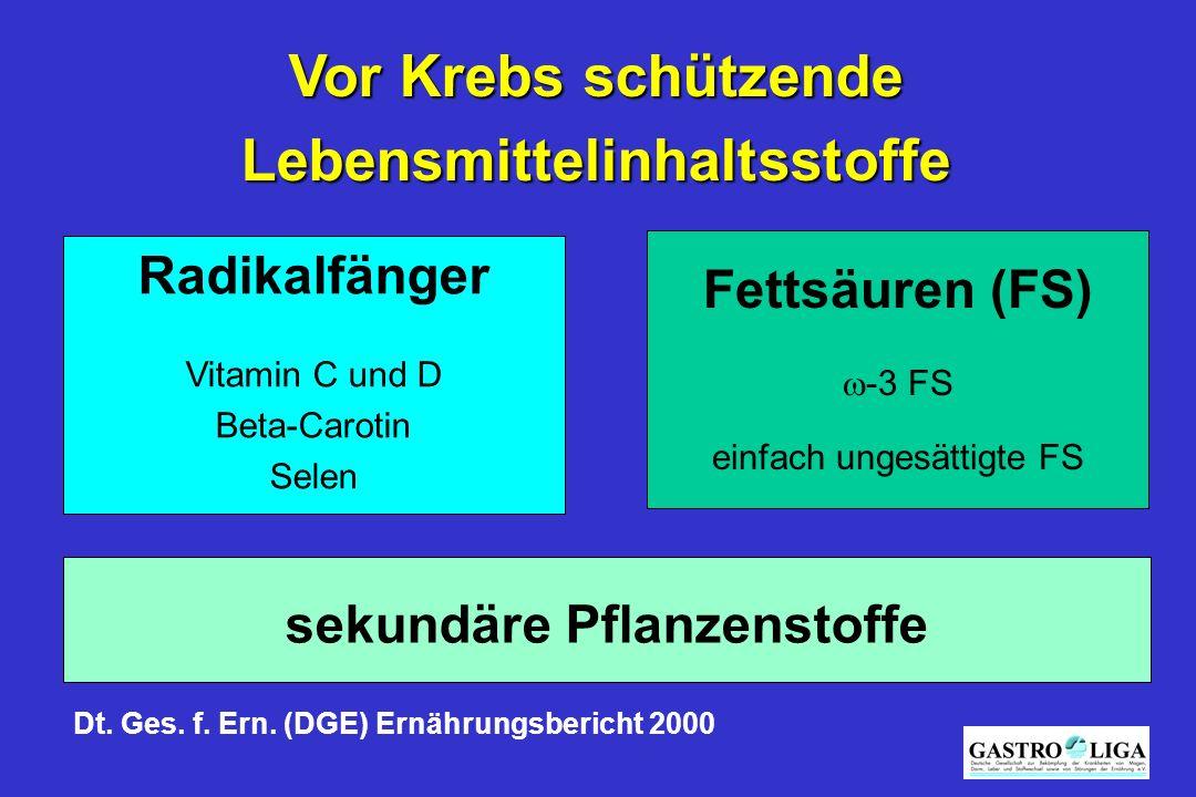 Vor Krebs schützende Lebensmittelinhaltsstoffe sekundäre Pflanzenstoffe Fettsäuren (FS)  -3 FS einfach ungesättigte FS Radikalfänger Vitamin C und D Beta-Carotin Selen Dt.