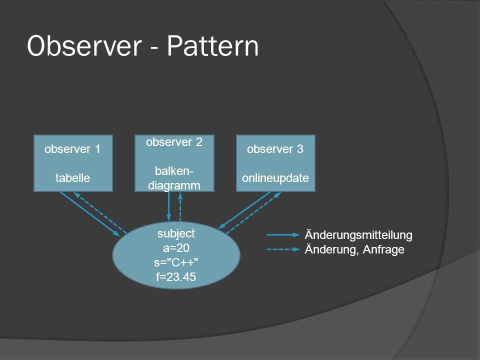 Observer - Pattern observer 1 tabelle observer 2 balken- diagramm observer 3 onlineupdate subject a=20 s= C++ f=23.45 Änderungsmitteilung Änderung, Anfrage