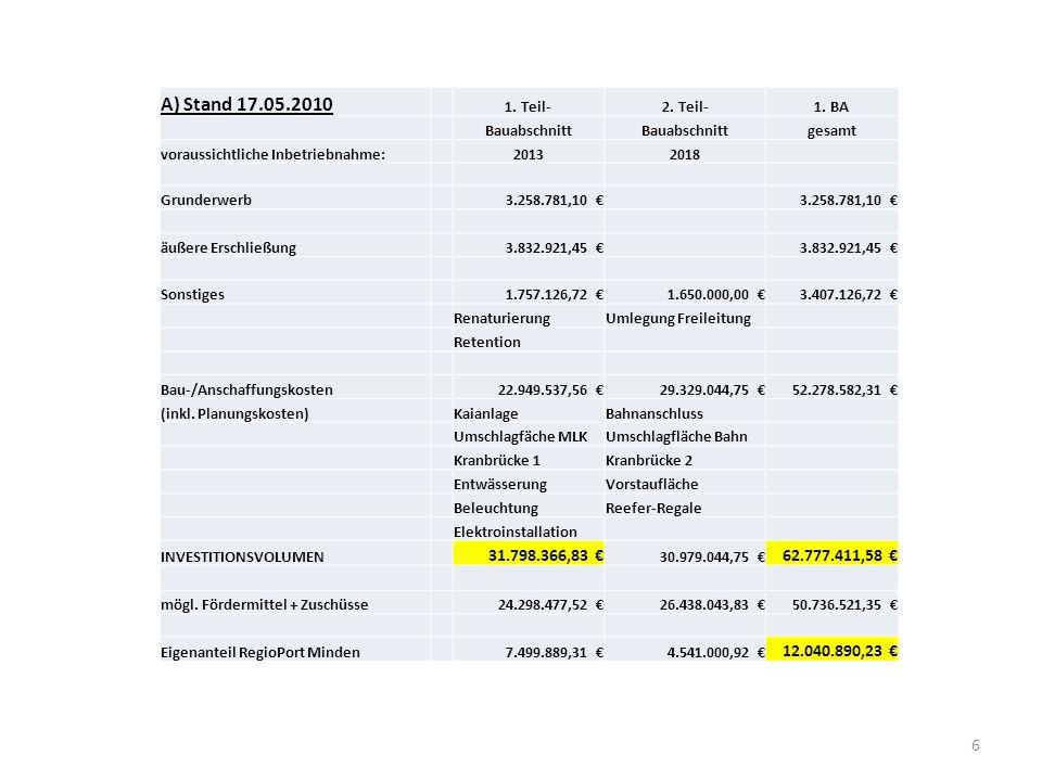 6 A) Stand 17.05.2010 1. Teil-2. Teil-1. BA Bauabschnitt gesamt voraussichtliche Inbetriebnahme:20132018 Grunderwerb3.258.781,10 € äußere Erschließung