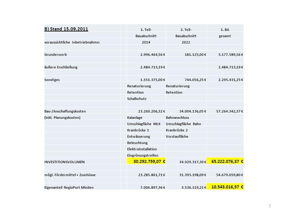 7 B) Stand 15.09.2011 1. Teil-2. Teil-1. BA Bauabschnitt gesamt voraussichtliche Inbetriebnahme:20142022 Grunderwerb2.996.464,56 €181.125,00 €3.177.58