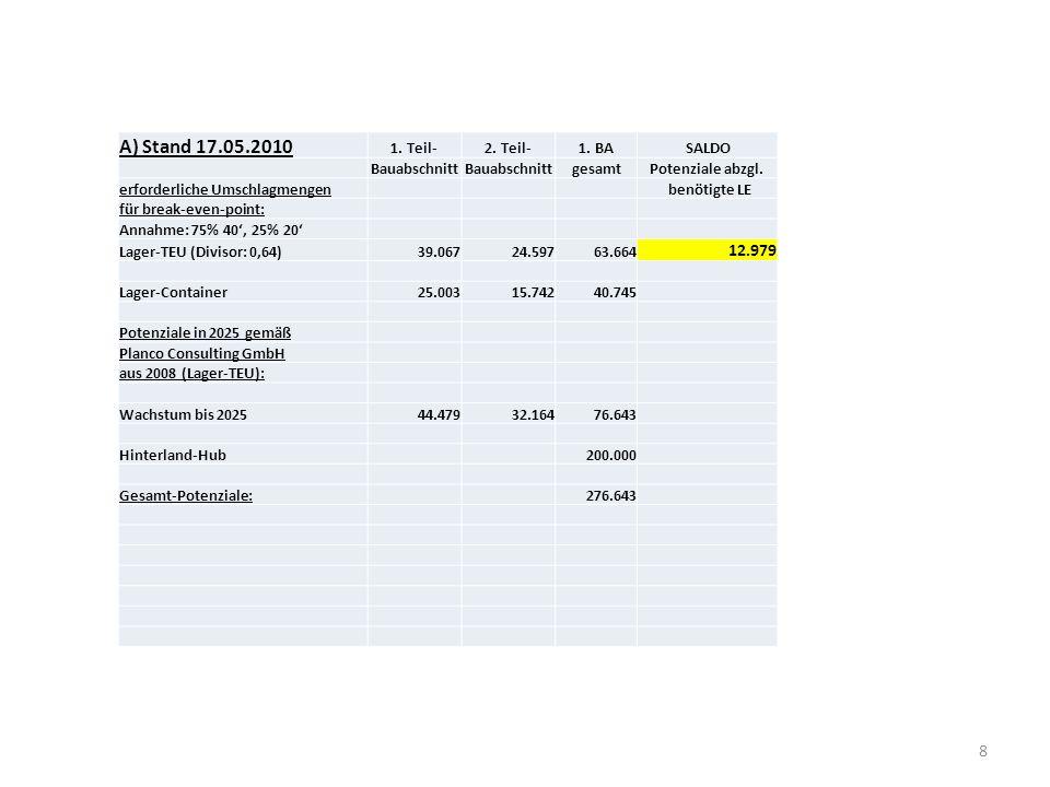8 A) Stand 17.05.2010 1. Teil-2. Teil-1. BASALDO Bauabschnitt gesamtPotenziale abzgl. erforderliche Umschlagmengen benötigte LE für break-even-point:
