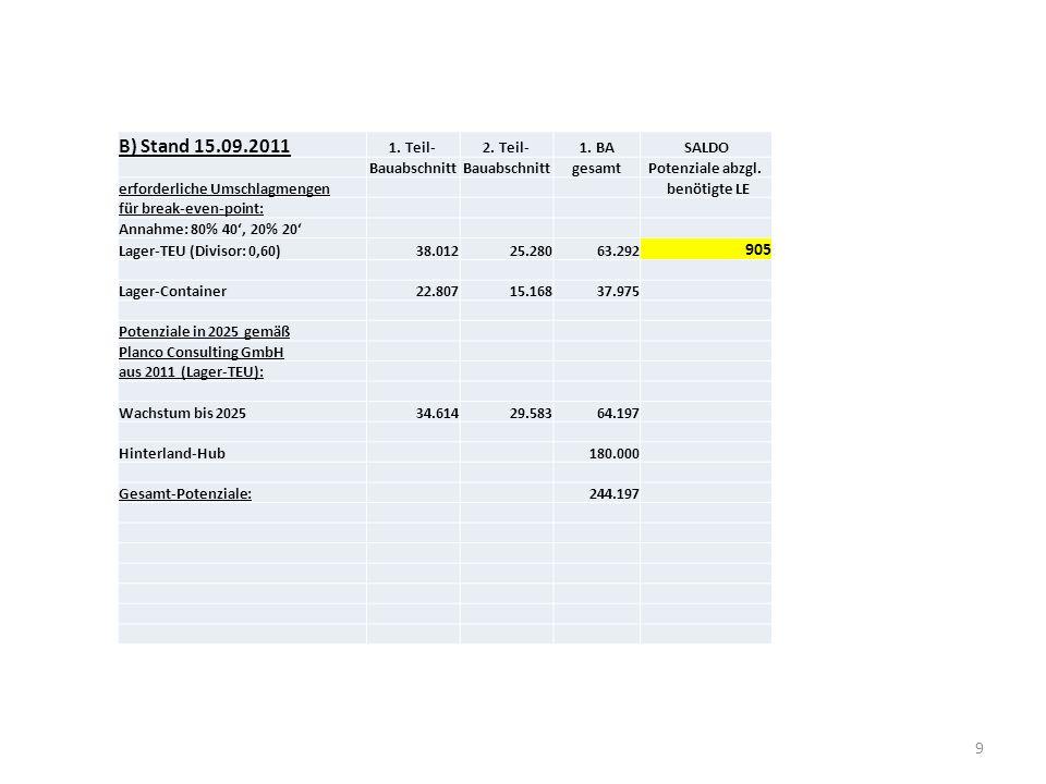 9 B) Stand 15.09.2011 1. Teil-2. Teil-1. BASALDO Bauabschnitt gesamtPotenziale abzgl. erforderliche Umschlagmengen benötigte LE für break-even-point: