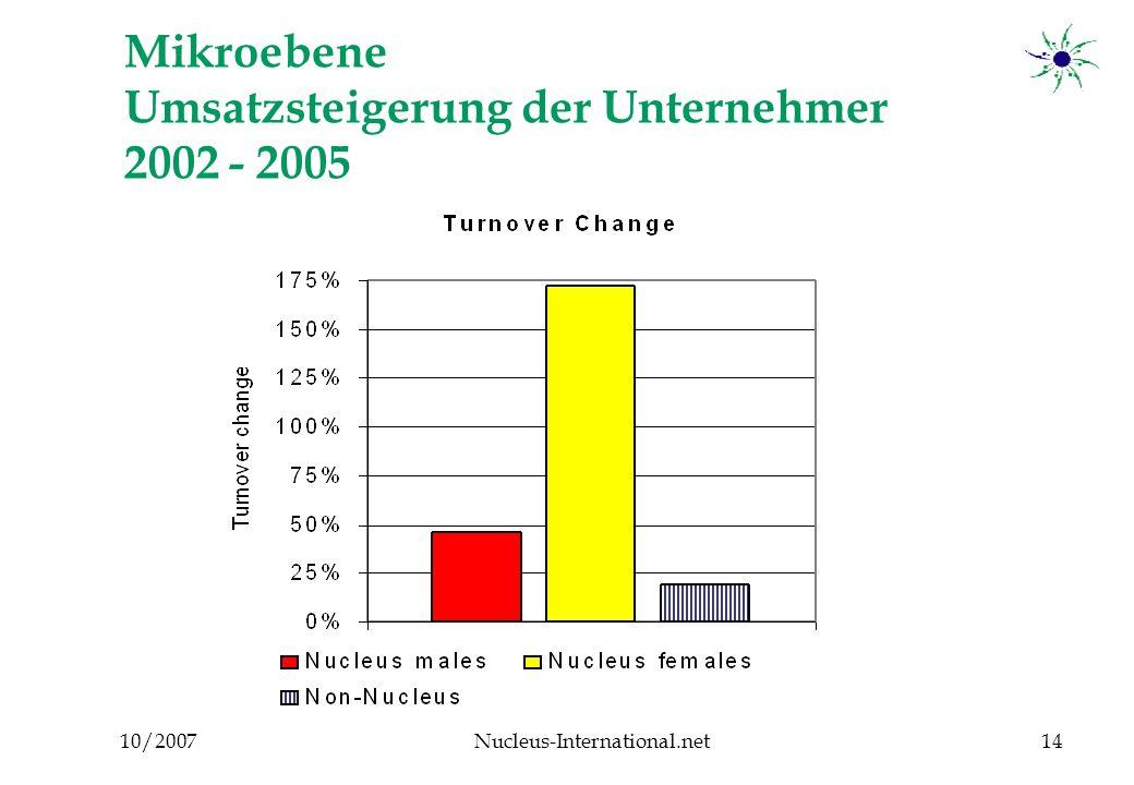 10/2007Nucleus-International.net14 Mikroebene Umsatzsteigerung der Unternehmer 2002 - 2005