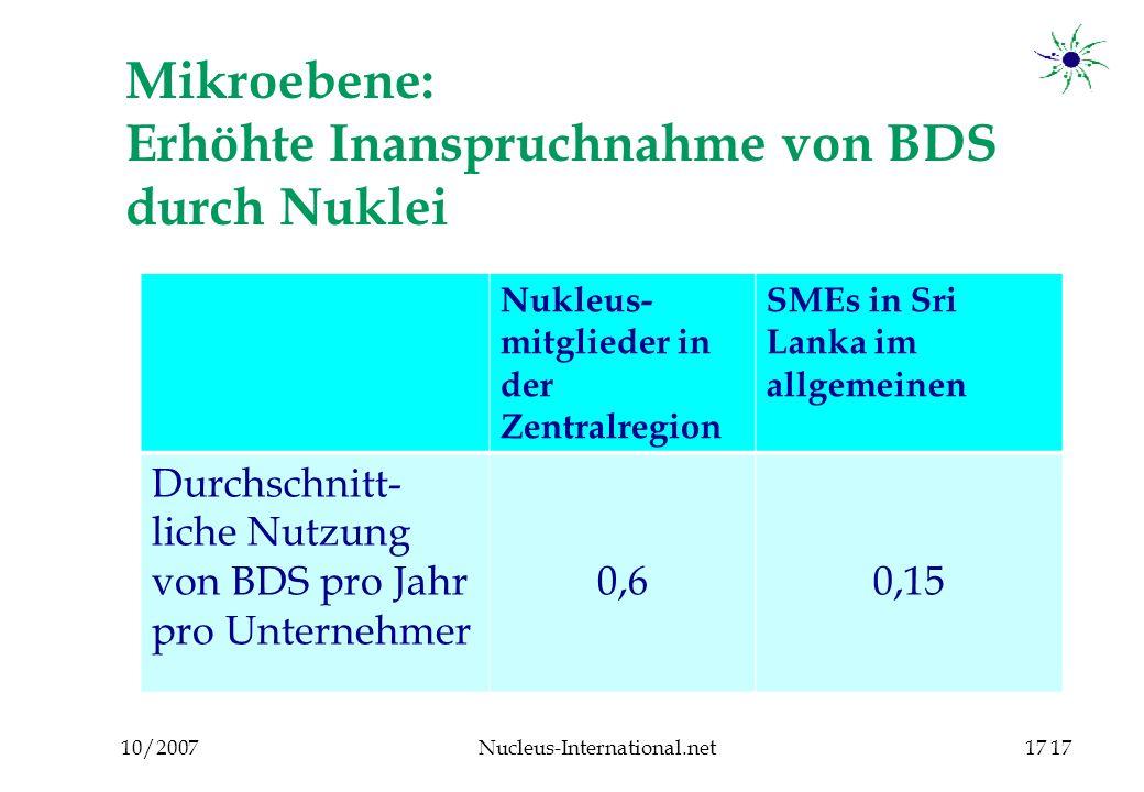 10/2007Nucleus-International.net17 Mikroebene: Erhöhte Inanspruchnahme von BDS durch Nuklei 17 Nukleus- mitglieder in der Zentralregion SMEs in Sri Lanka im allgemeinen Durchschnitt- liche Nutzung von BDS pro Jahr pro Unternehmer 0,60,15