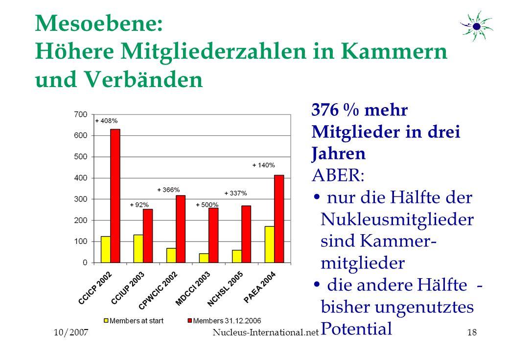 10/2007Nucleus-International.net18 Mesoebene: Höhere Mitgliederzahlen in Kammern und Verbänden 376 % mehr Mitglieder in drei Jahren ABER: nur die Hälfte der Nukleusmitglieder sind Kammer- mitglieder die andere Hälfte - bisher ungenutztes Potential