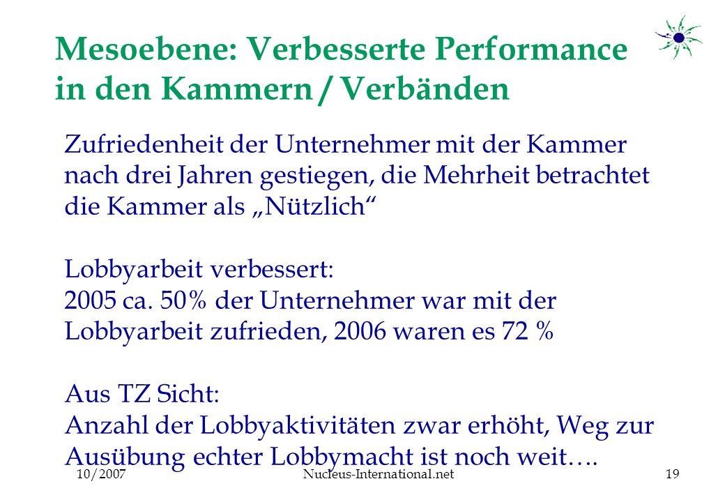 """10/2007Nucleus-International.net19 Mesoebene: Verbesserte Performance in den Kammern / Verbänden Zufriedenheit der Unternehmer mit der Kammer nach drei Jahren gestiegen, die Mehrheit betrachtet die Kammer als """"Nützlich Lobbyarbeit verbessert: 2005 ca."""