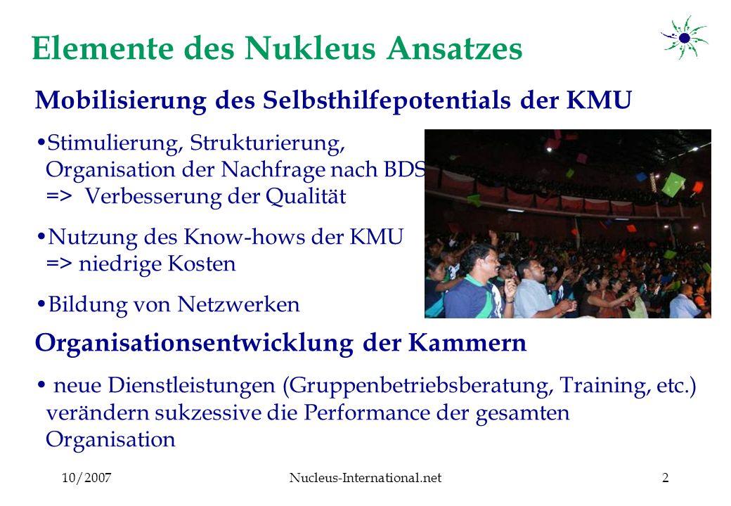 10/2007Nucleus-International.net13 Der Nukleusansatz in der Zentralregion Sri Lankas ESSP-GTZ Wirkungsanalyse 2005/2006 Zweimalige Unternehmerbefragung mit 852 Unternehmen - davon 99 nicht in Nuklei organisiert