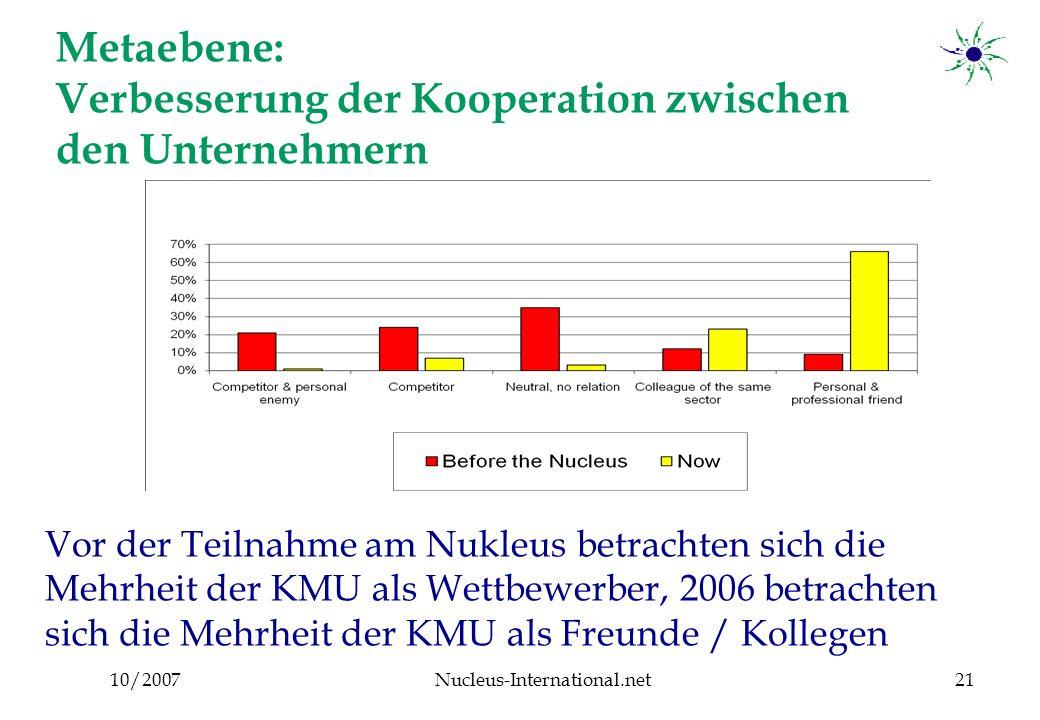 10/2007Nucleus-International.net21 Metaebene: Verbesserung der Kooperation zwischen den Unternehmern Vor der Teilnahme am Nukleus betrachten sich die Mehrheit der KMU als Wettbewerber, 2006 betrachten sich die Mehrheit der KMU als Freunde / Kollegen