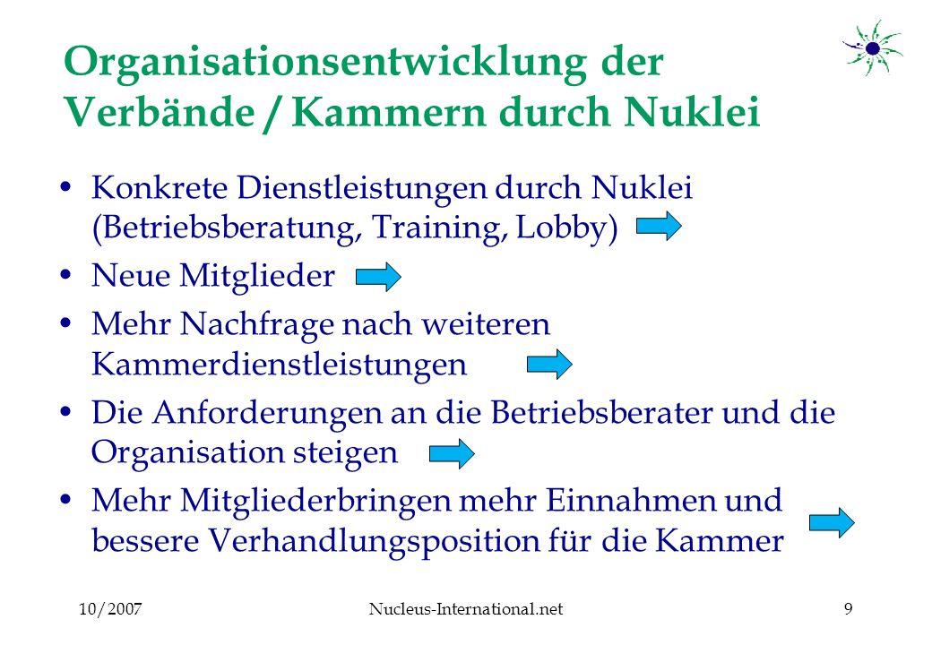 10/2007Nucleus-International.net10 Organisationsentwicklung der Verbände / Kammern durch Nuklei Veränderte Anforderungen an das Kammermanagement Ownership: die Nukleusmitglieder sehen die Kammer als ihre eigene Institution an, die sie gestalten können Schritte der Demokratisierung von Kammer