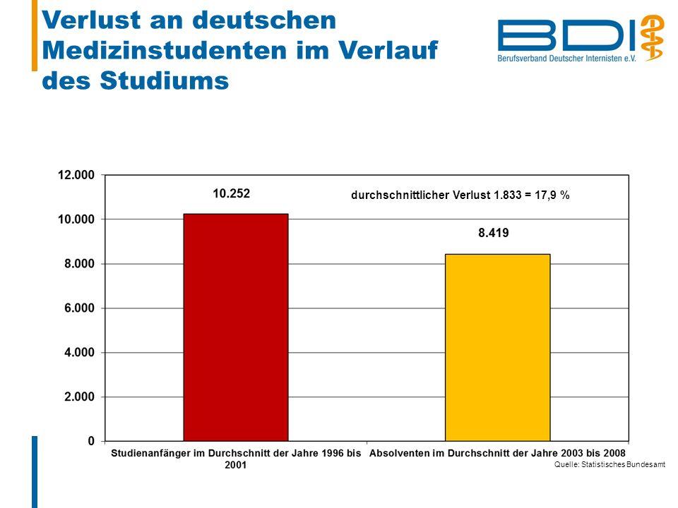 Verlust an deutschen Medizinstudenten im Verlauf des Studiums durchschnittlicher Verlust 1.833 = 17,9 % Quelle: Statistisches Bundesamt