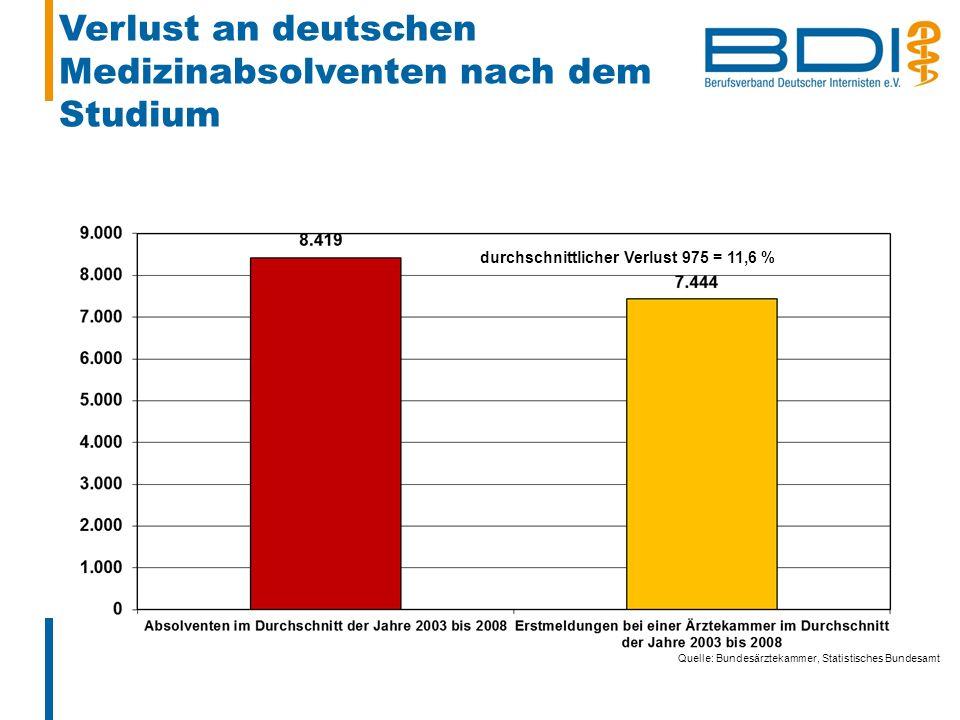 Verlust an deutschen Medizinabsolventen nach dem Studium durchschnittlicher Verlust 975 = 11,6 % Quelle: Bundesärztekammer, Statistisches Bundesamt