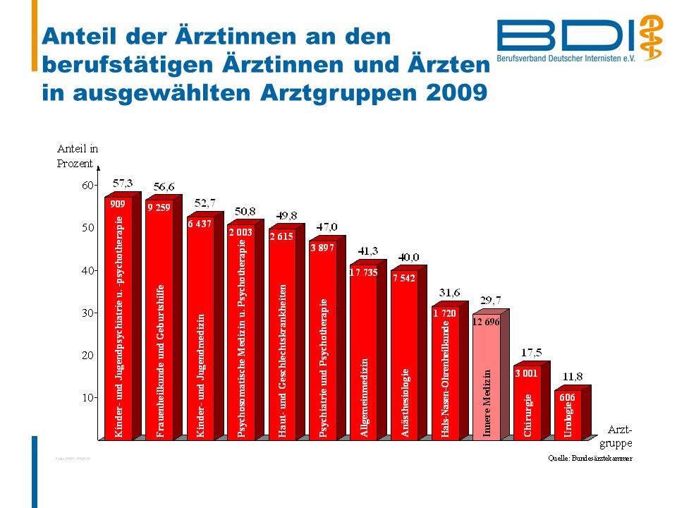 Anteil der Ärztinnen an den berufstätigen Ärztinnen und Ärzten in ausgewählten Arztgruppen 2009