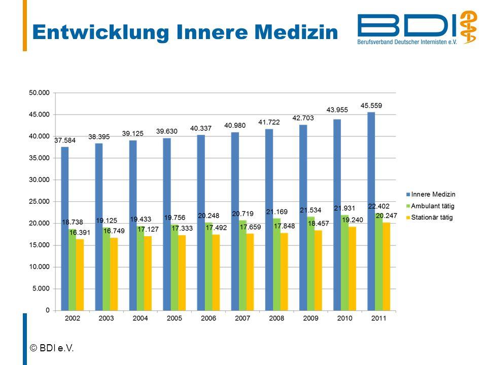 Entwicklung Innere Medizin © BDI e.V.