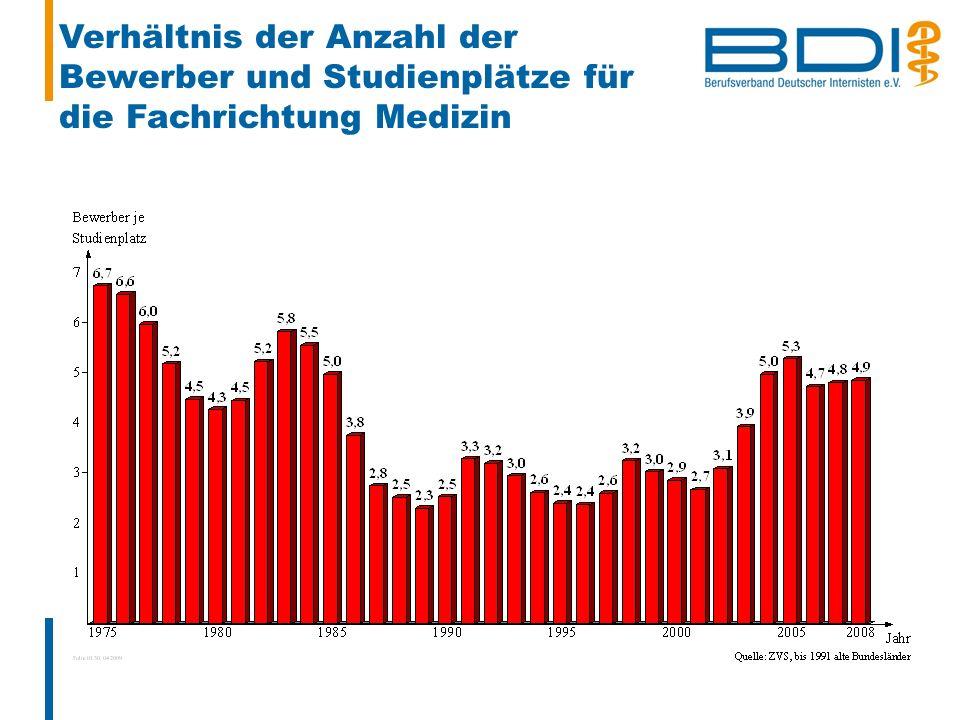 Verhältnis der Anzahl der Bewerber und Studienplätze für die Fachrichtung Medizin