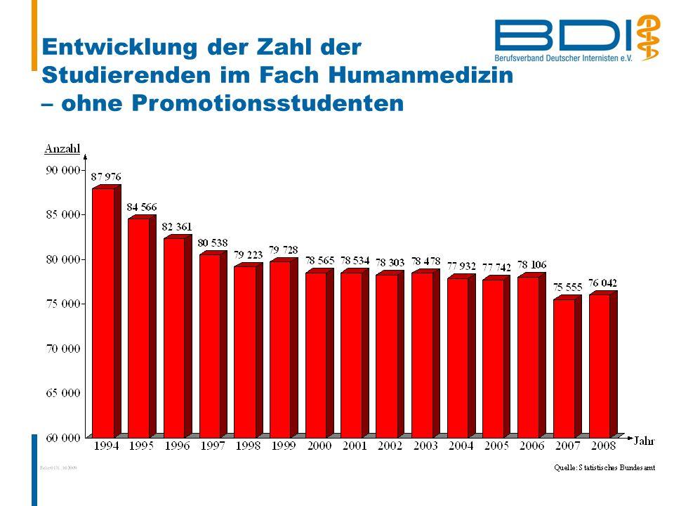 Entwicklung der Zahl der Studierenden im Fach Humanmedizin – ohne Promotionsstudenten