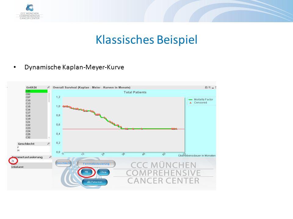 Klassisches Beispiel Dynamische Kaplan-Meyer-Kurve