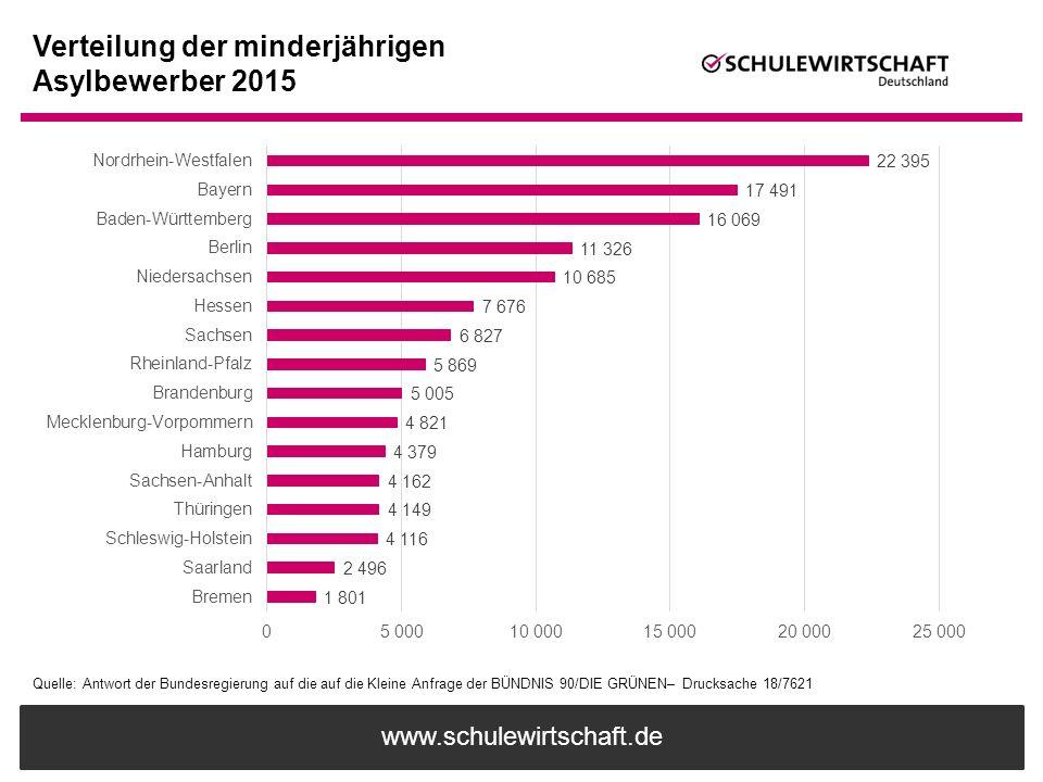 www.schulewirtschaft.de Verteilung der minderjährigen Asylbewerber 2015 Quelle: Antwort der Bundesregierung auf die auf die Kleine Anfrage der BÜNDNIS