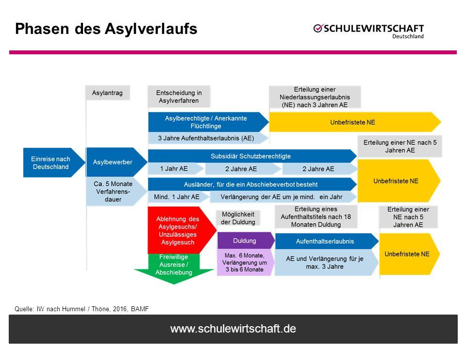 www.schulewirtschaft.de Phasen des Asylverlaufs Quelle: IW nach Hummel / Thöne, 2016, BAMF