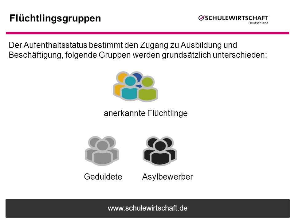www.schulewirtschaft.de Flüchtlingsgruppen Der Aufenthaltsstatus bestimmt den Zugang zu Ausbildung und Beschäftigung, folgende Gruppen werden grundsät
