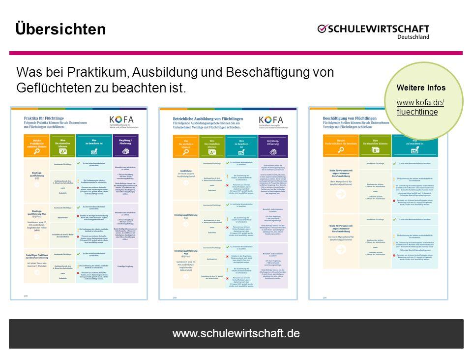 www.schulewirtschaft.de Übersichten Weitere Infos www.kofa.de/ fluechtlinge Was bei Praktikum, Ausbildung und Beschäftigung von Geflüchteten zu beacht