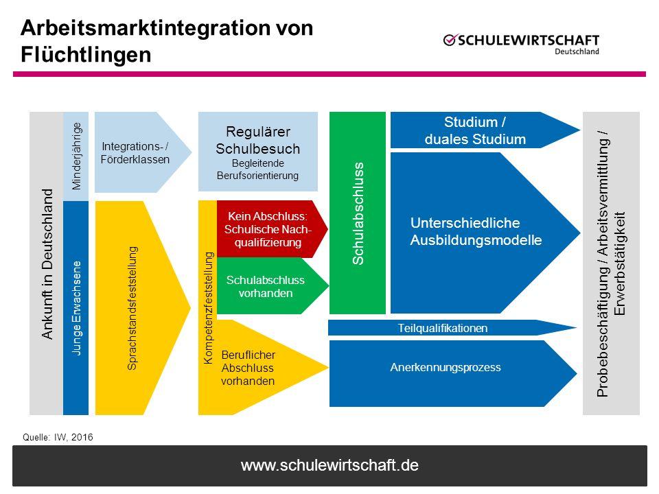 www.schulewirtschaft.de Arbeitsmarktintegration von Flüchtlingen Ankunft in Deutschland Probebeschäftigung / Arbeitsvermittlung / Erwerbstätigkeit Min