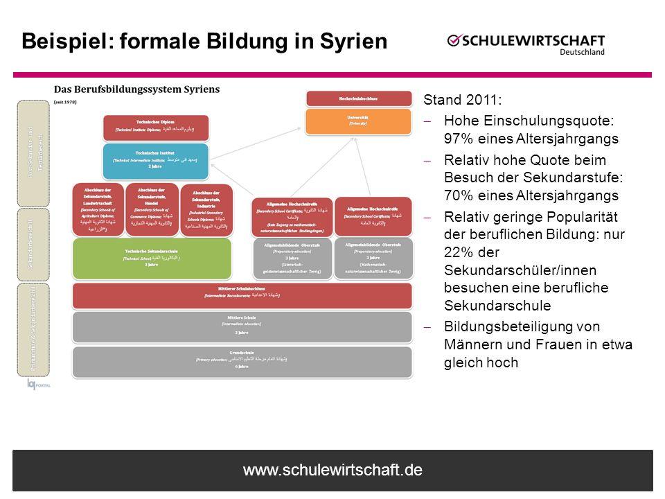www.schulewirtschaft.de Beispiel: formale Bildung in Syrien Stand 2011:  Hohe Einschulungsquote: 97% eines Altersjahrgangs  Relativ hohe Quote beim