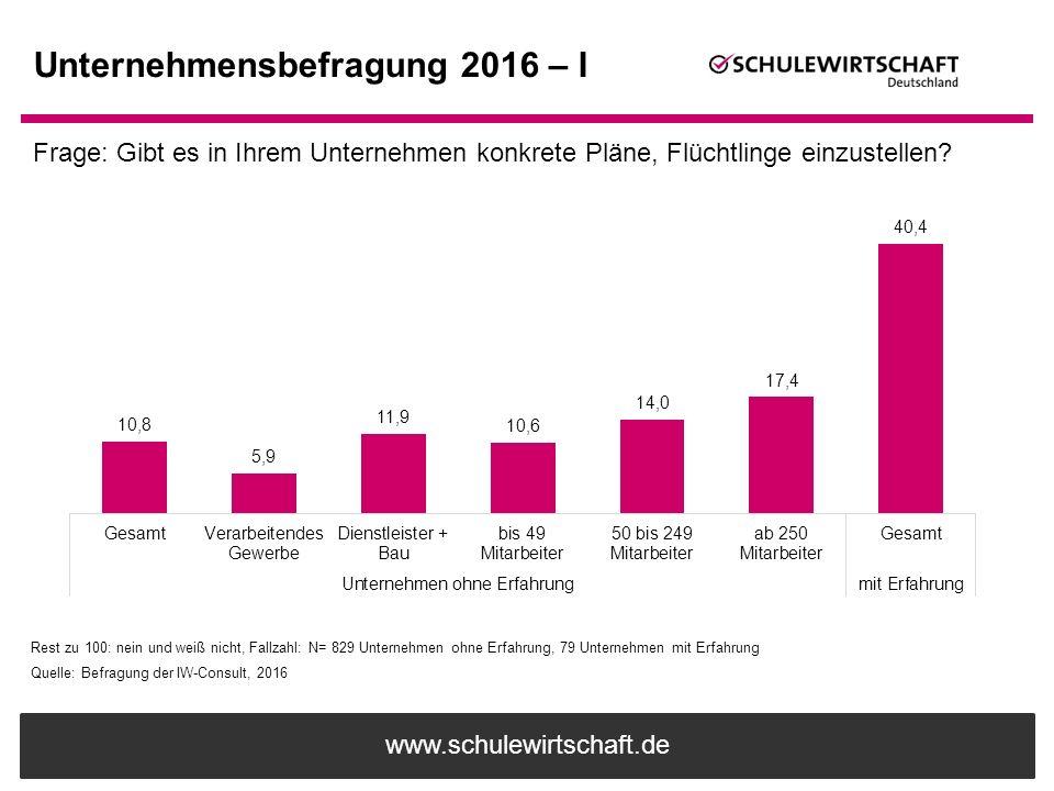 www.schulewirtschaft.de Unternehmensbefragung 2016 – I Rest zu 100: nein und weiß nicht, Fallzahl: N= 829 Unternehmen ohne Erfahrung, 79 Unternehmen m