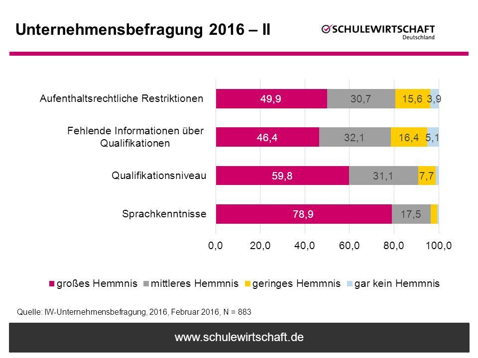www.schulewirtschaft.de Unternehmensbefragung 2016 – II Quelle: IW-Unternehmensbefragung, 2016, Februar 2016, N = 883