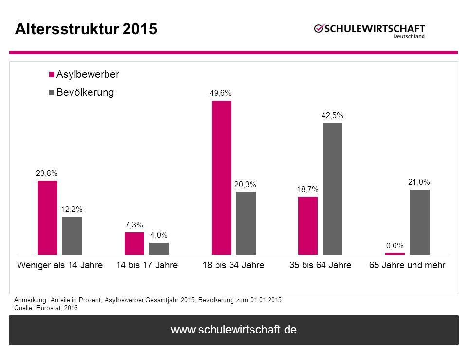 www.schulewirtschaft.de Altersstruktur 2015 Anmerkung: Anteile in Prozent, Asylbewerber Gesamtjahr 2015, Bevölkerung zum 01.01.2015 Quelle: Eurostat,