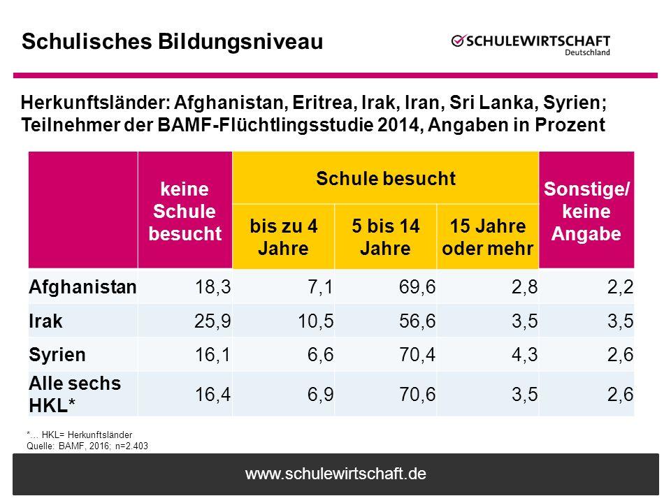 www.schulewirtschaft.de Schulisches Bildungsniveau Herkunftsländer: Afghanistan, Eritrea, Irak, Iran, Sri Lanka, Syrien; Teilnehmer der BAMF-Flüchtlin