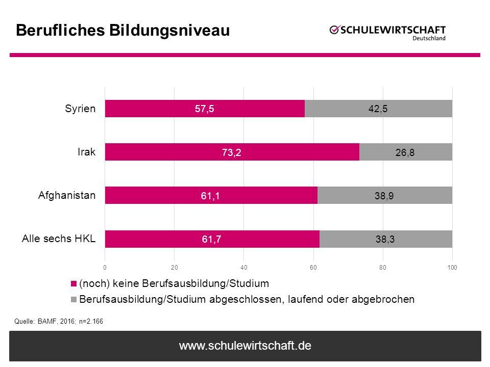 www.schulewirtschaft.de Berufliches Bildungsniveau Quelle: BAMF, 2016; n=2.166