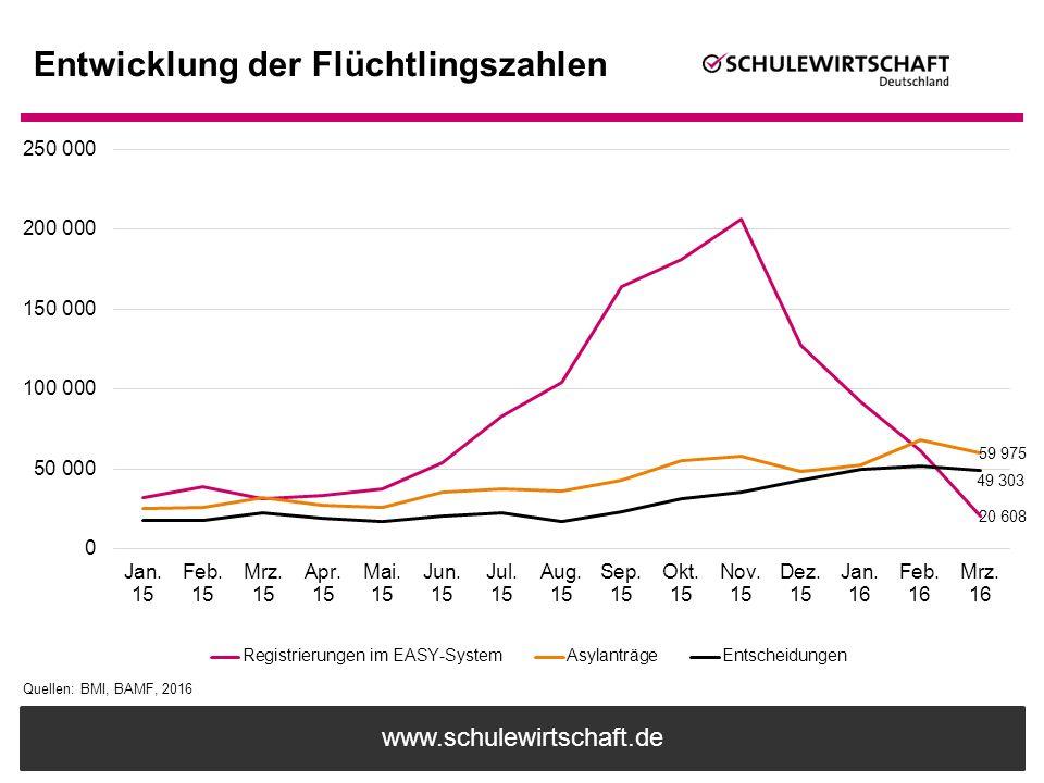www.schulewirtschaft.de Entwicklung der Flüchtlingszahlen Quellen: BMI, BAMF, 2016