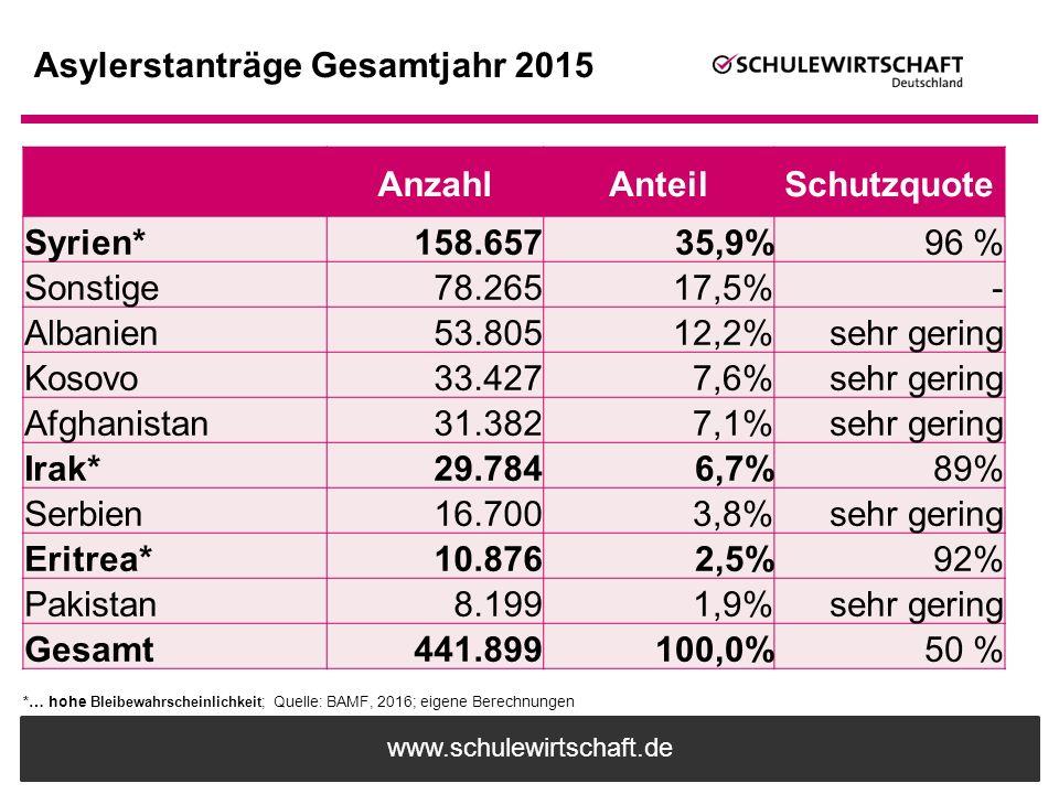 www.schulewirtschaft.de Asylerstanträge Gesamtjahr 2015 AnzahlAnteilSchutzquote Syrien*158.65735,9%96 % Sonstige78.26517,5%- Albanien53.80512,2%sehr g