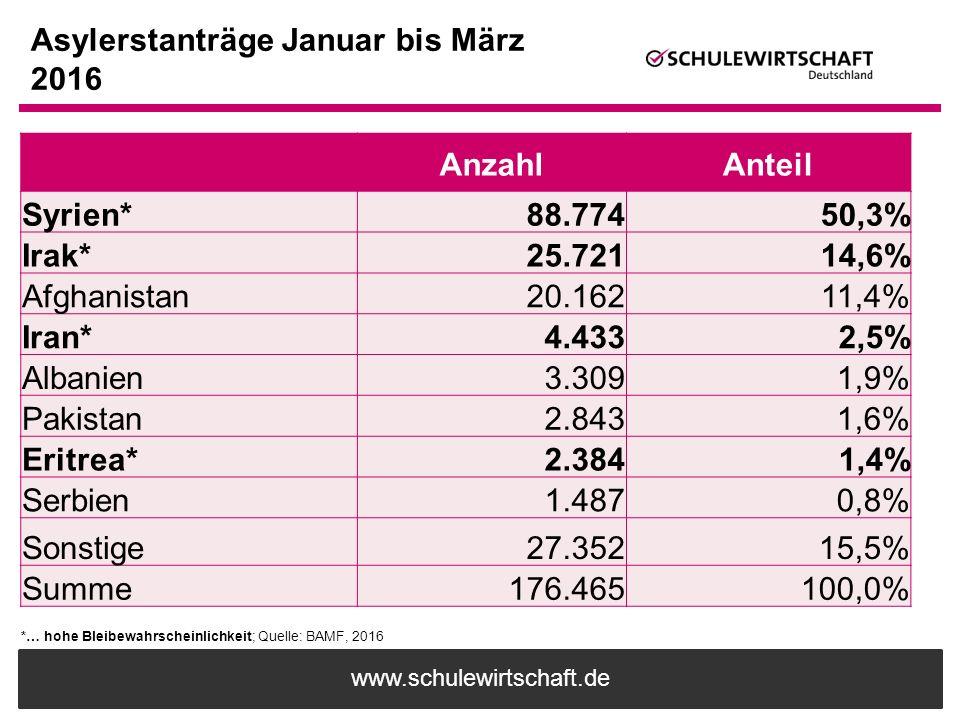 www.schulewirtschaft.de Asylerstanträge Januar bis März 2016 *… hohe Bleibewahrscheinlichkeit; Quelle: BAMF, 2016 AnzahlAnteil Syrien*88.77450,3% Irak