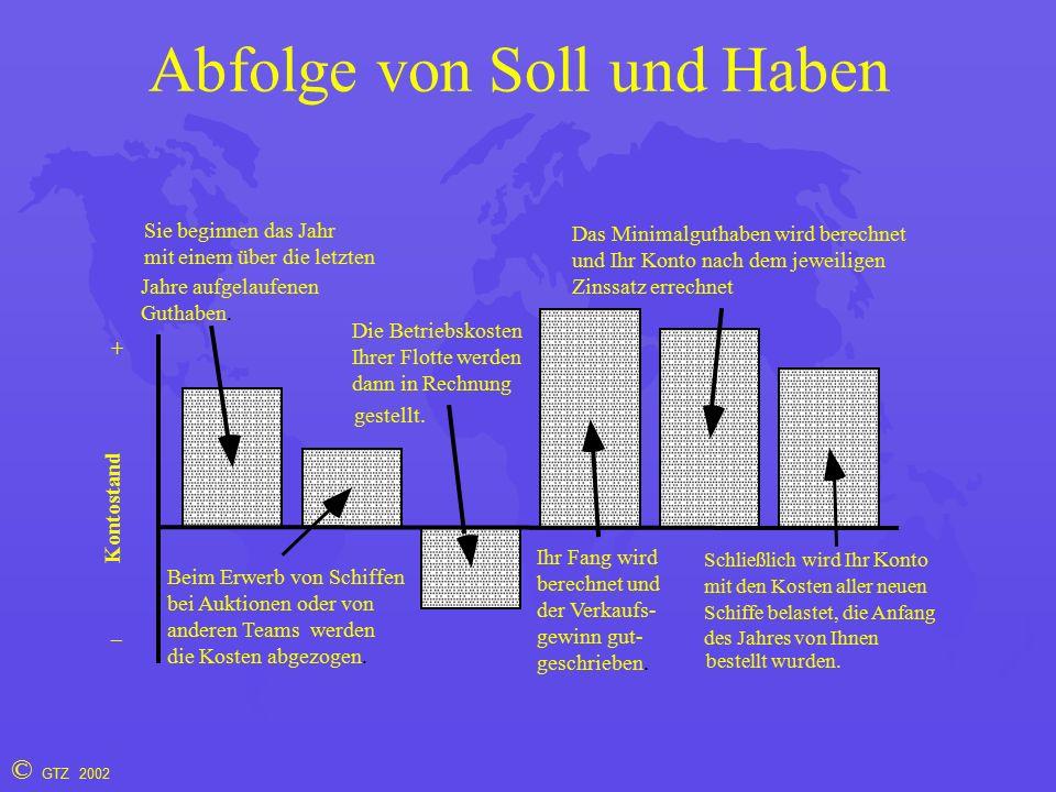 © GTZ 2002 Abfolge von Soll und Haben Sie beginnen das Jahr mit einem über die letzten Jahre aufgelaufenen Guthaben.