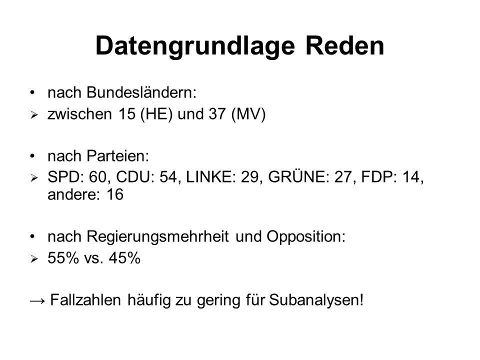 Datengrundlage Reden nach Bundesländern:  zwischen 15 (HE) und 37 (MV) nach Parteien:  SPD: 60, CDU: 54, LINKE: 29, GRÜNE: 27, FDP: 14, andere: 16 nach Regierungsmehrheit und Opposition:  55% vs.
