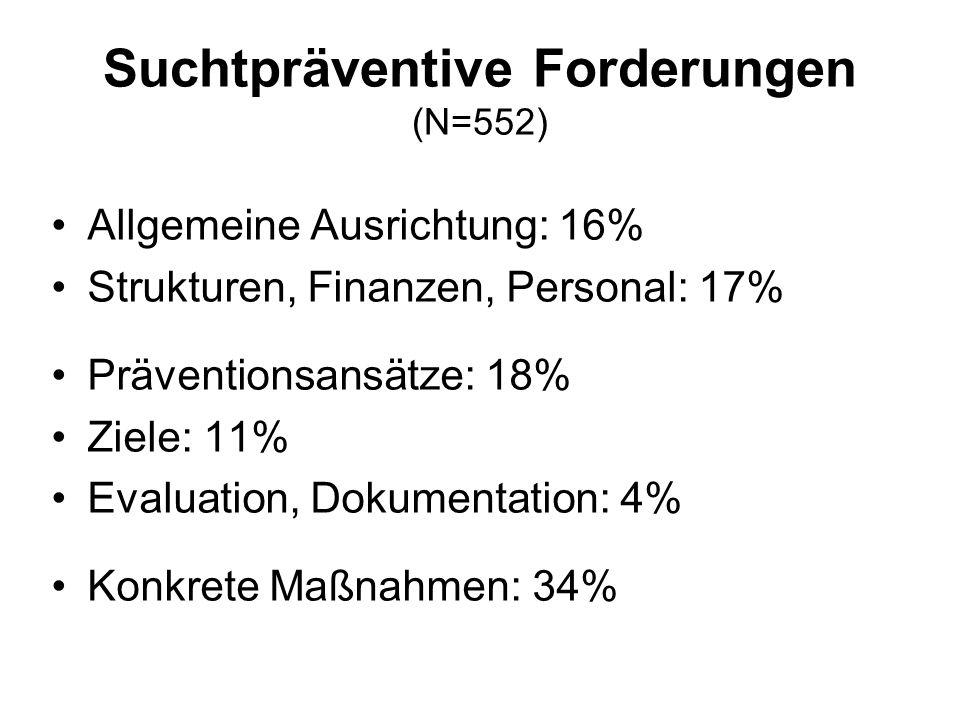 Suchtpräventive Forderungen (N=552) Allgemeine Ausrichtung: 16% Strukturen, Finanzen, Personal: 17% Präventionsansätze: 18% Ziele: 11% Evaluation, Dokumentation: 4% Konkrete Maßnahmen: 34%